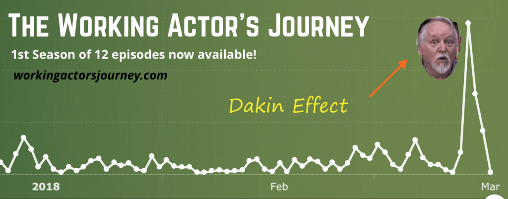 The Dakin Effect